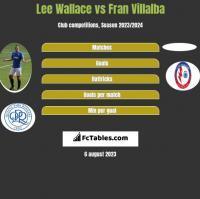 Lee Wallace vs Fran Villalba h2h player stats