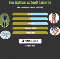 Lee Wallace vs Geoff Cameron h2h player stats