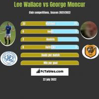 Lee Wallace vs George Moncur h2h player stats