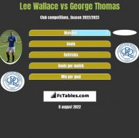 Lee Wallace vs George Thomas h2h player stats
