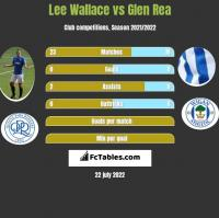 Lee Wallace vs Glen Rea h2h player stats