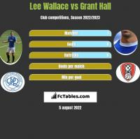 Lee Wallace vs Grant Hall h2h player stats