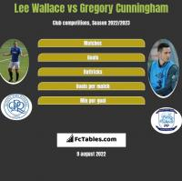 Lee Wallace vs Gregory Cunningham h2h player stats