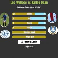 Lee Wallace vs Harlee Dean h2h player stats