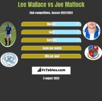 Lee Wallace vs Joe Mattock h2h player stats
