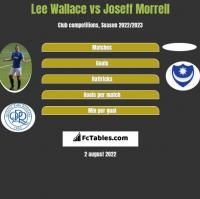 Lee Wallace vs Joseff Morrell h2h player stats