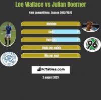 Lee Wallace vs Julian Boerner h2h player stats