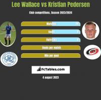 Lee Wallace vs Kristian Pedersen h2h player stats