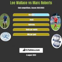 Lee Wallace vs Marc Roberts h2h player stats