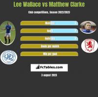 Lee Wallace vs Matthew Clarke h2h player stats
