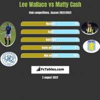 Lee Wallace vs Matty Cash h2h player stats