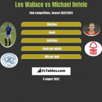Lee Wallace vs Michael Hefele h2h player stats