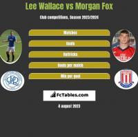 Lee Wallace vs Morgan Fox h2h player stats
