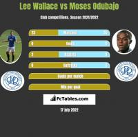 Lee Wallace vs Moses Odubajo h2h player stats