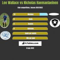 Lee Wallace vs Nicholas Haemaelaeinen h2h player stats