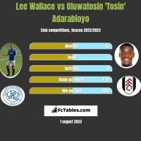 Lee Wallace vs Oluwatosin 'Tosin' Adarabioyo h2h player stats