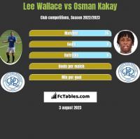 Lee Wallace vs Osman Kakay h2h player stats