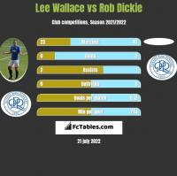 Lee Wallace vs Rob Dickie h2h player stats