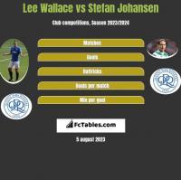 Lee Wallace vs Stefan Johansen h2h player stats