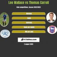 Lee Wallace vs Thomas Carroll h2h player stats