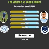 Lee Wallace vs Yoann Barbet h2h player stats