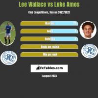 Lee Wallace vs Luke Amos h2h player stats