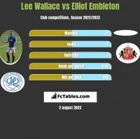 Lee Wallace vs Elliot Embleton h2h player stats