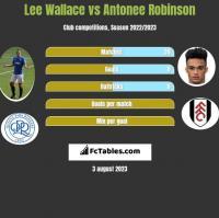 Lee Wallace vs Antonee Robinson h2h player stats