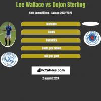 Lee Wallace vs Dujon Sterling h2h player stats