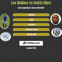 Lee Wallace vs Cedric Kipre h2h player stats