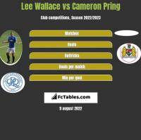 Lee Wallace vs Cameron Pring h2h player stats