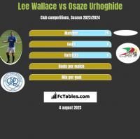 Lee Wallace vs Osaze Urhoghide h2h player stats