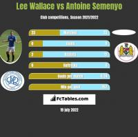 Lee Wallace vs Antoine Semenyo h2h player stats