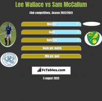 Lee Wallace vs Sam McCallum h2h player stats