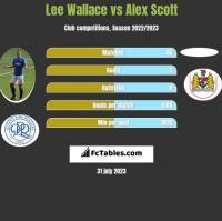 Lee Wallace vs Alex Scott h2h player stats