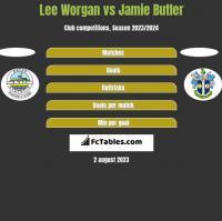 Lee Worgan vs Jamie Butler h2h player stats