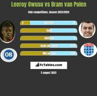 Leeroy Owusu vs Bram van Polen h2h player stats