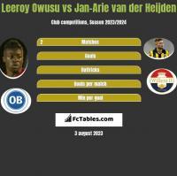Leeroy Owusu vs Jan-Arie van der Heijden h2h player stats