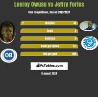 Leeroy Owusu vs Jeffry Fortes h2h player stats