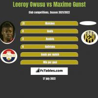 Leeroy Owusu vs Maxime Gunst h2h player stats