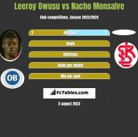 Leeroy Owusu vs Nacho Monsalve h2h player stats