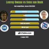 Leeroy Owusu vs Sven van Beek h2h player stats