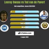 Leeroy Owusu vs Ted van de Pavert h2h player stats