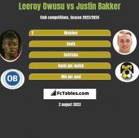 Leeroy Owusu vs Justin Bakker h2h player stats