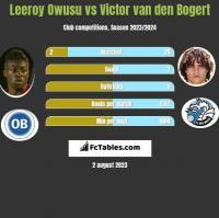 Leeroy Owusu vs Victor van den Bogert h2h player stats