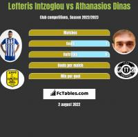 Lefteris Intzoglou vs Athanasios Dinas h2h player stats