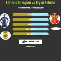 Lefteris Intzoglou vs Bryan Rabello h2h player stats