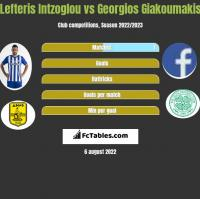 Lefteris Intzoglou vs Georgios Giakoumakis h2h player stats