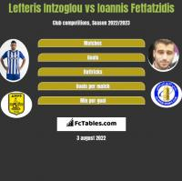 Lefteris Intzoglou vs Ioannis Fetfatzidis h2h player stats