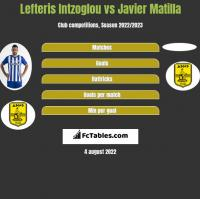 Lefteris Intzoglou vs Javier Matilla h2h player stats